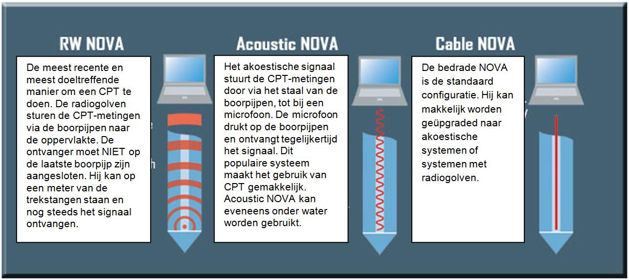 CPT-NOVA-PS NL